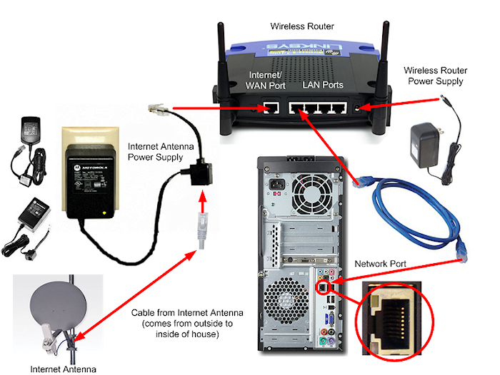 Older Canopy Connection. A power supply ...  sc 1 st  Castles Information Network & Wireless FAQ-Castles Information Network